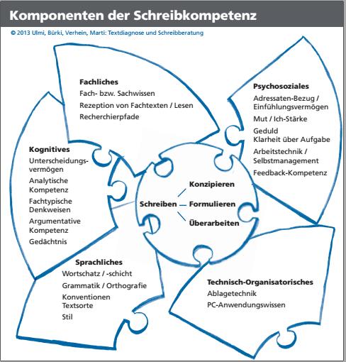 ulmi_komponenten-der-schreibkompetenz